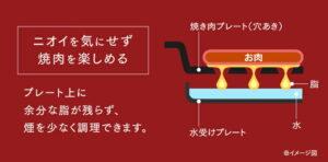 おうち焼肉 ホットプレート おすすめ